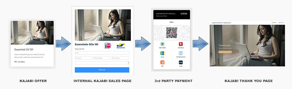LinktoPay - iDeal koppeling met Kajabi. Mollie, Bancontact, Klarna Adyen